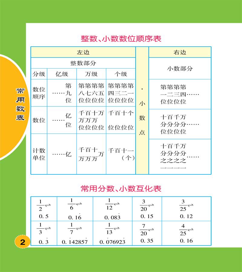 4,商变化规律 小数 1,小数的意义 2,小数的性质 3,小数点位置的移动